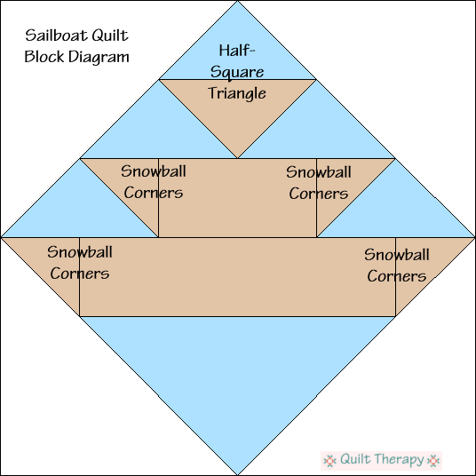 "Sailboat Quilt Block Diagram Free Pattern for 12"" finished quilt block at QuiltTherapy.com!"